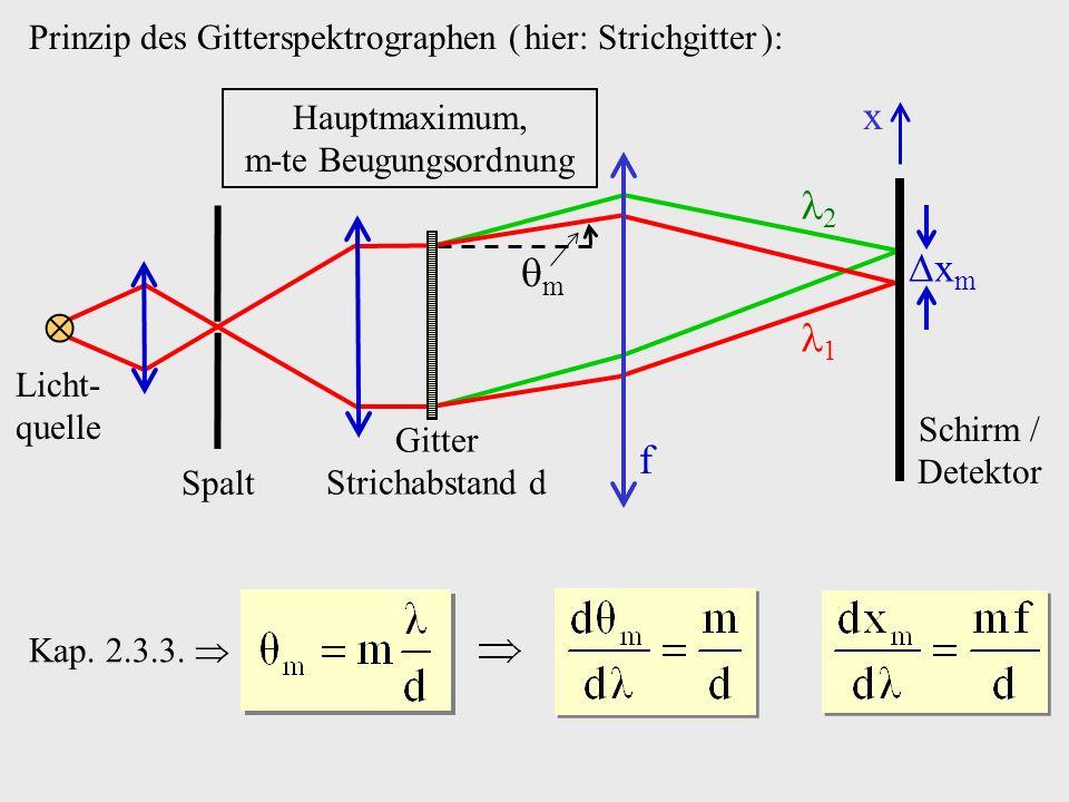 Prinzip des Gitterspektrographen ( hier: Strichgitter ): Licht- quelle Spalt Gitter Strichabstand d f x m Hauptmaximum, m-te Beugungsordnung Schirm /