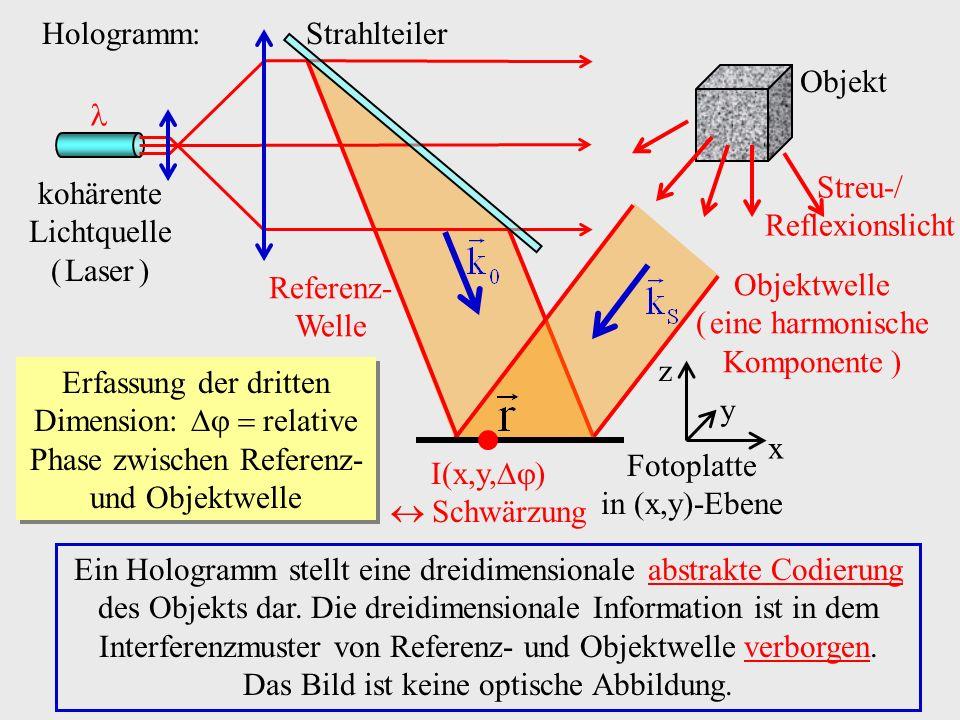 Hologramm: Objekt Streu-/ Reflexionslicht Fotoplatte in (x,y)-Ebene Ein Hologramm stellt eine dreidimensionale abstrakte Codierung des Objekts dar. Di