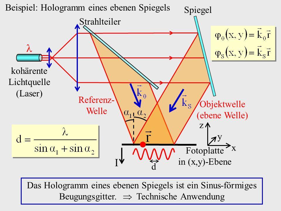 Beispiel: Hologramm eines ebenen Spiegels Das Hologramm eines ebenen Spiegels ist ein Sinus-förmiges Beugungsgitter. Technische Anwendung Fotoplatte i