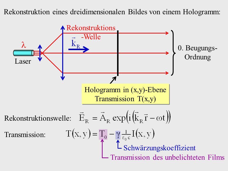 Rekonstruktion eines dreidimensionalen Bildes von einem Hologramm: Laser Rekonstruktions -Welle 0. Beugungs- Ordnung Hologramm in (x,y)-Ebene Transmis