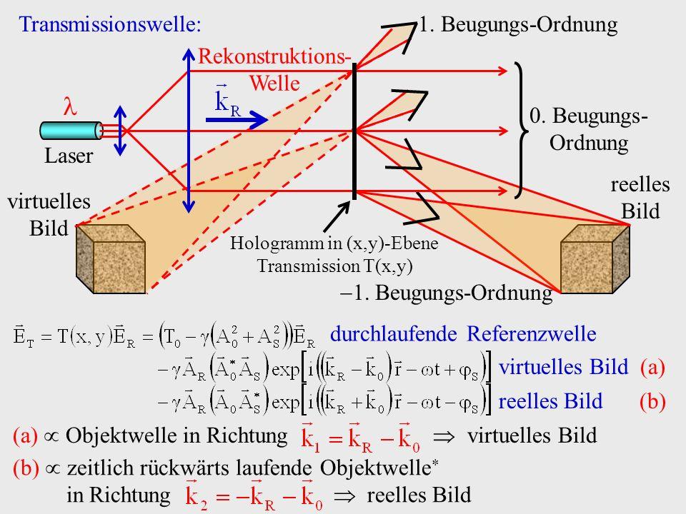 1. Beugungs-Ordnung reelles Bild 1. Beugungs-Ordnung virtuelles Bild Laser Rekonstruktions- Welle 0. Beugungs- Ordnung Hologramm in (x,y)-Ebene Transm