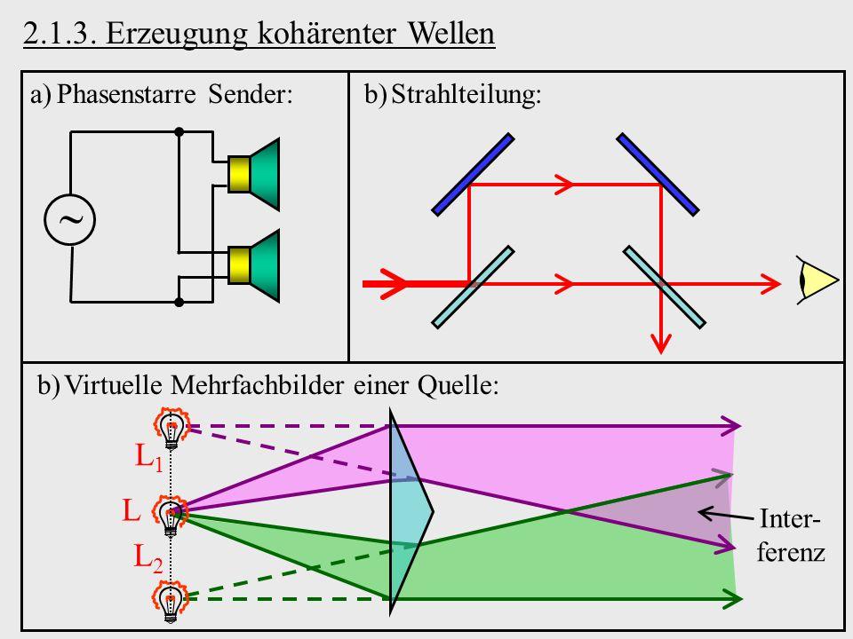 2.1.3. Erzeugung kohärenter Wellen a)Phasenstarre Sender: b)Strahlteilung: L1L1 L2L2 Inter- ferenz b)Virtuelle Mehrfachbilder einer Quelle: L