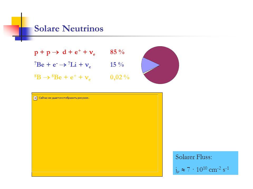 Solare Neutrinos p + p d + e + + e 85 % 7 Be + e - 7 Li + e 15 % 8 B 8 Be + e + + e 0,02 % Solarer Fluss: j 7 · 10 10 cm -2 s