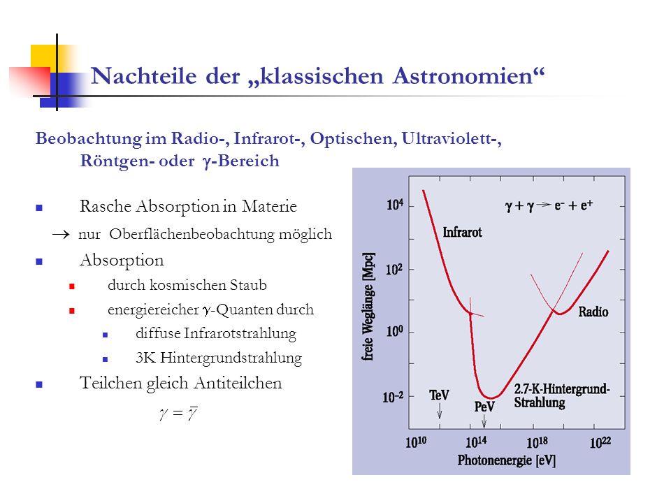 Nachteile geladener und neutraler Primärteilchen Protonen < 10 20 eV Ablenkung durch Magnetfelder keine Richtungsinformation > 6 10 19 eV Greisen-Zatsepin-Kuzmin Cut-off der Photoproduktion von Pionen an Schwarzkörper-Photonen + p p + und + p n + Neutronen zerfallen auf dem Weg zur Erde ist Energieschwelle.
