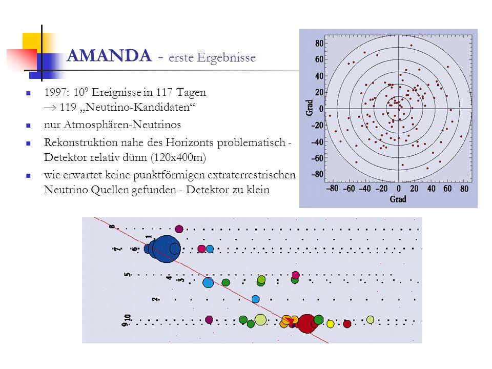 AMANDA - erste Ergebnisse 1997: 10 9 Ereignisse in 117 Tagen 119 Neutrino-Kandidaten nur Atmosphären-Neutrinos Rekonstruktion nahe des Horizonts probl