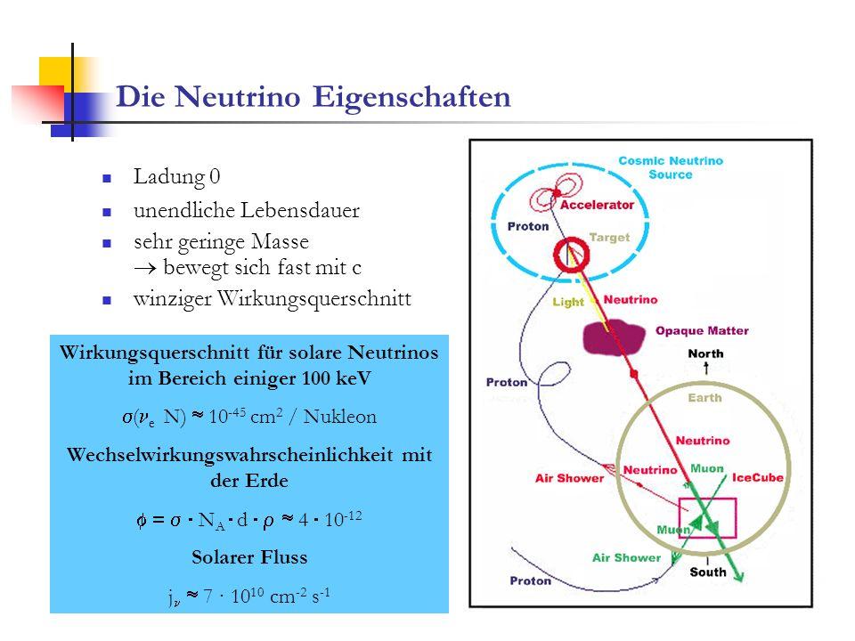 Die Neutrino Eigenschaften Ladung 0 unendliche Lebensdauer sehr geringe Masse bewegt sich fast mit c winziger Wirkungsquerschnitt Wirkungsquerschnitt