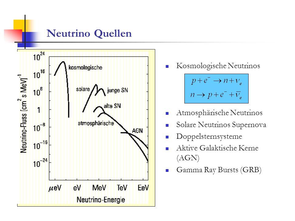 Neutrino Quellen Kosmologische Neutrinos Atmosphärische Neutrinos Solare Neutrinos Supernova Doppelsternsysteme Aktive Galaktische Kerne (AGN) Gamma R