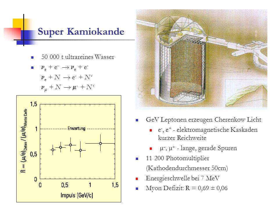 Super Kamiokande 50 000 t ultrareines Wasser e + e - e + e - e + N e - + N + N - + N GeV Leptonen erzeugen Cherenkow Licht e -, e + - elektromagnetisc