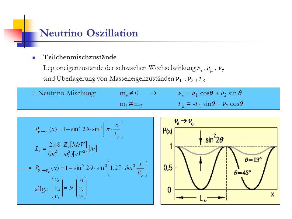 Erklärung des Defizits Umwandlung in Neutrinos haben zu wenig Energie zur Erzeugung (m 1,77 GeV) keine Wechselwirkung im Detektor R=0,69 m 2 3 10 -3 eV 2 maximale Mischung sin 2 2 =1 entsprechend = 45º Bei Leptonen-ähnlicher Massenhierarchie m nt 0,05 eV Zenitwinkelabhängigkeit S = (aufwärts) / (abwärts) = 0,54 ± 0,06