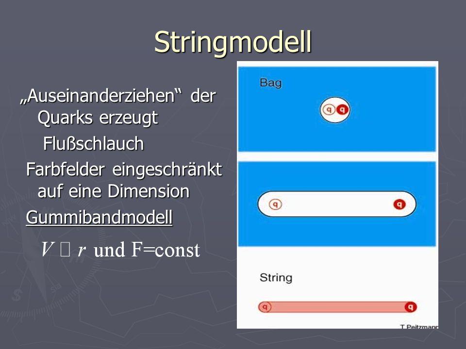 Stringmodell Auseinanderziehen der Quarks erzeugt Flußschlauch Flußschlauch Farbfelder eingeschränkt auf eine Dimension Farbfelder eingeschränkt auf e
