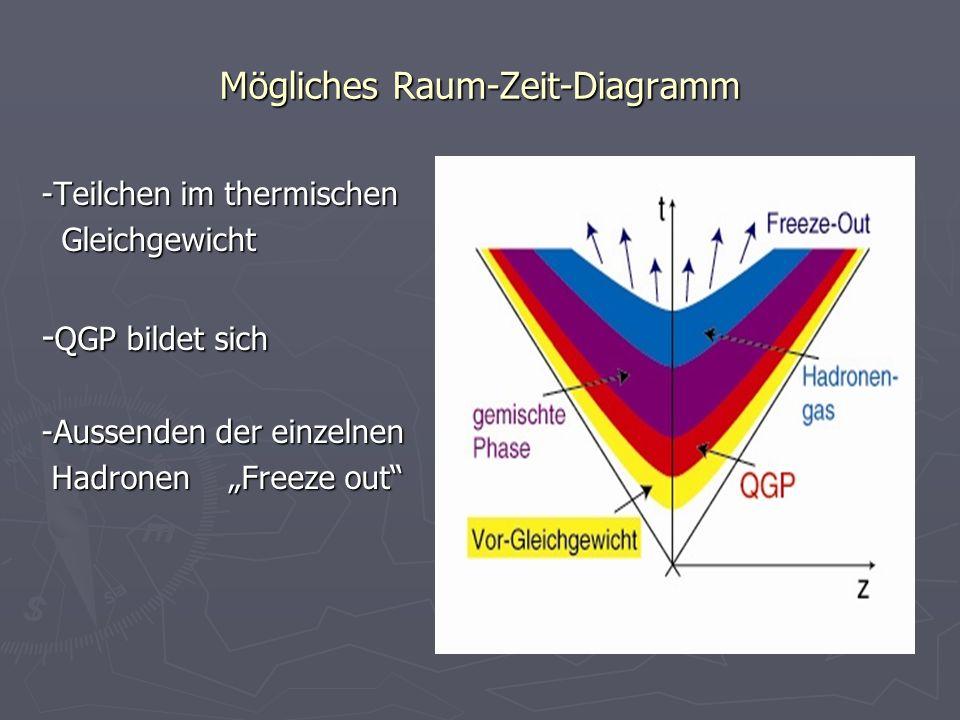 Mögliches Raum-Zeit-Diagramm -Teilchen im thermischen Gleichgewicht Gleichgewicht - QGP bildet sich -Aussenden der einzelnen Hadronen Freeze out Hadro