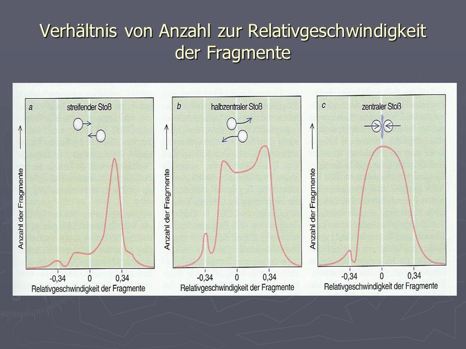 Verhältnis von Anzahl zur Relativgeschwindigkeit der Fragmente