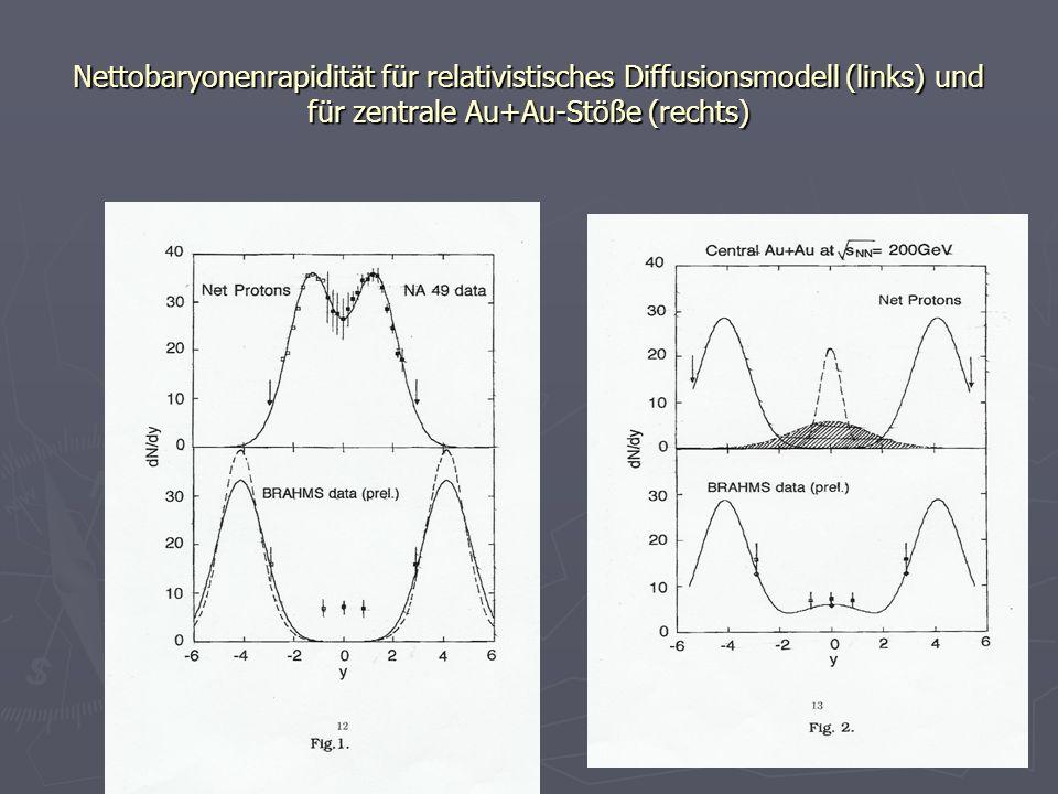 Nettobaryonenrapidität für relativistisches Diffusionsmodell (links) und für zentrale Au+Au-Stöße (rechts)