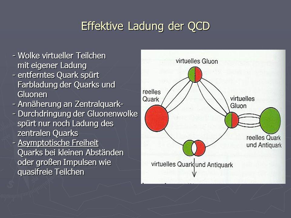 Effektive Ladung der QCD - Wolke virtueller Teilchen mit eigener Ladung mit eigener Ladung - entferntes Quark spürt Farbladung der Quarks und Farbladu