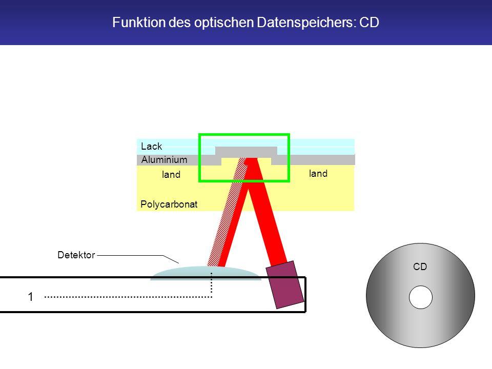 Polycarbonat land pit land Detektor 1 Aluminium Lack CD Funktion des optischen Datenspeichers: CD