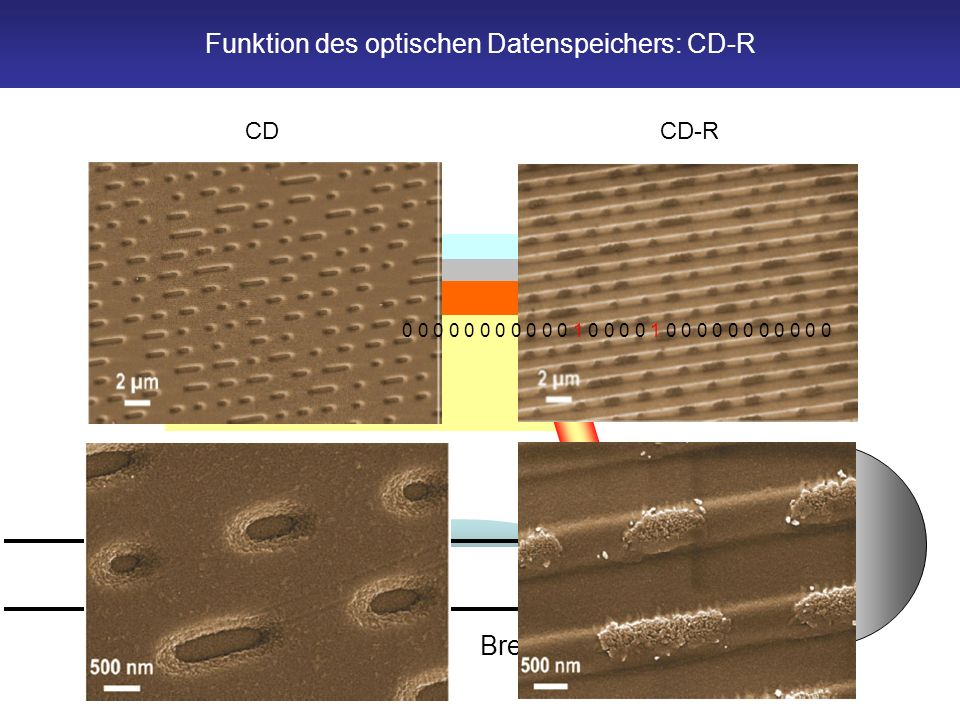 Polycarbonat CD-R Farbstoff Lack Silber Brennen CD-RCD 0 0 0 0 0 0 0 0 0 0 0 1 0 0 0 0 1 0 0 0 0 0 0 0 0 0 0 0 Funktion des optischen Datenspeichers: