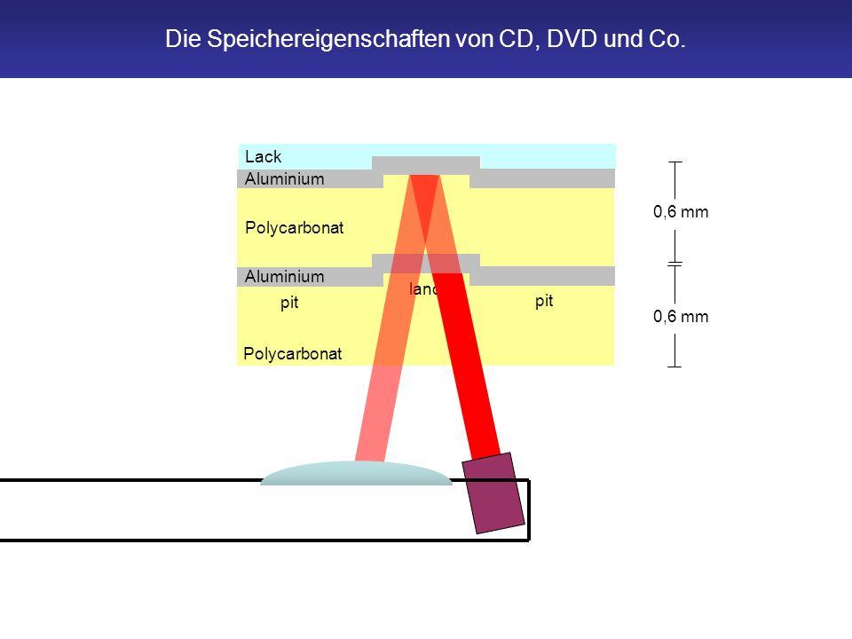 Polycarbonat pit land pit Aluminium Polycarbonat 0,6 mm Lack Aluminium Die Speichereigenschaften von CD, DVD und Co.