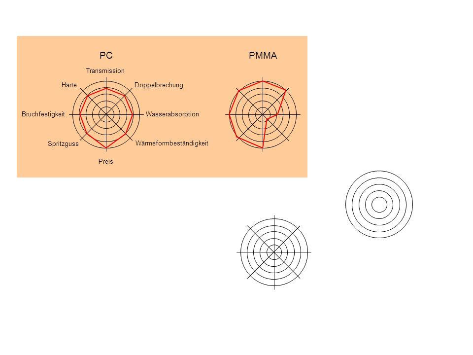PC Härte Transmission Wärmeformbeständigkeit Wasserabsorption Doppelbrechung Preis Spritzguss Bruchfestigkeit PMMA