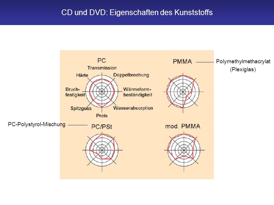 CD und DVD: Eigenschaften des Kunststoffs Polymethylmethacrylat (Plexiglas) PC-Polystyrol-Mischung