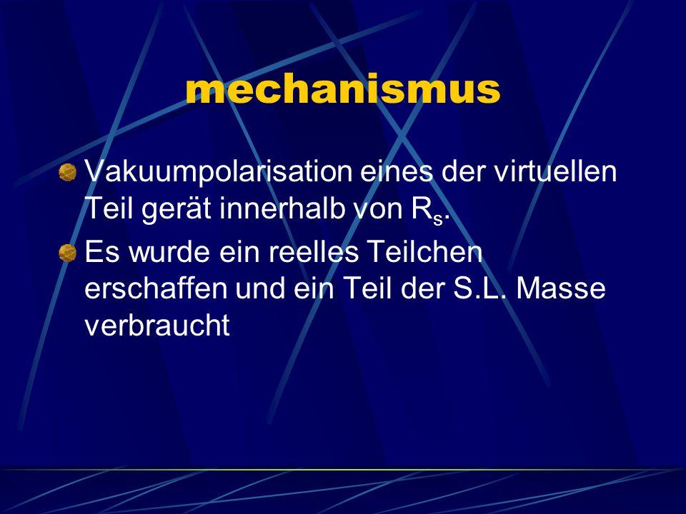mechanismus Vakuumpolarisation eines der virtuellen Teil gerät innerhalb von R s. Es wurde ein reelles Teilchen erschaffen und ein Teil der S.L. Masse