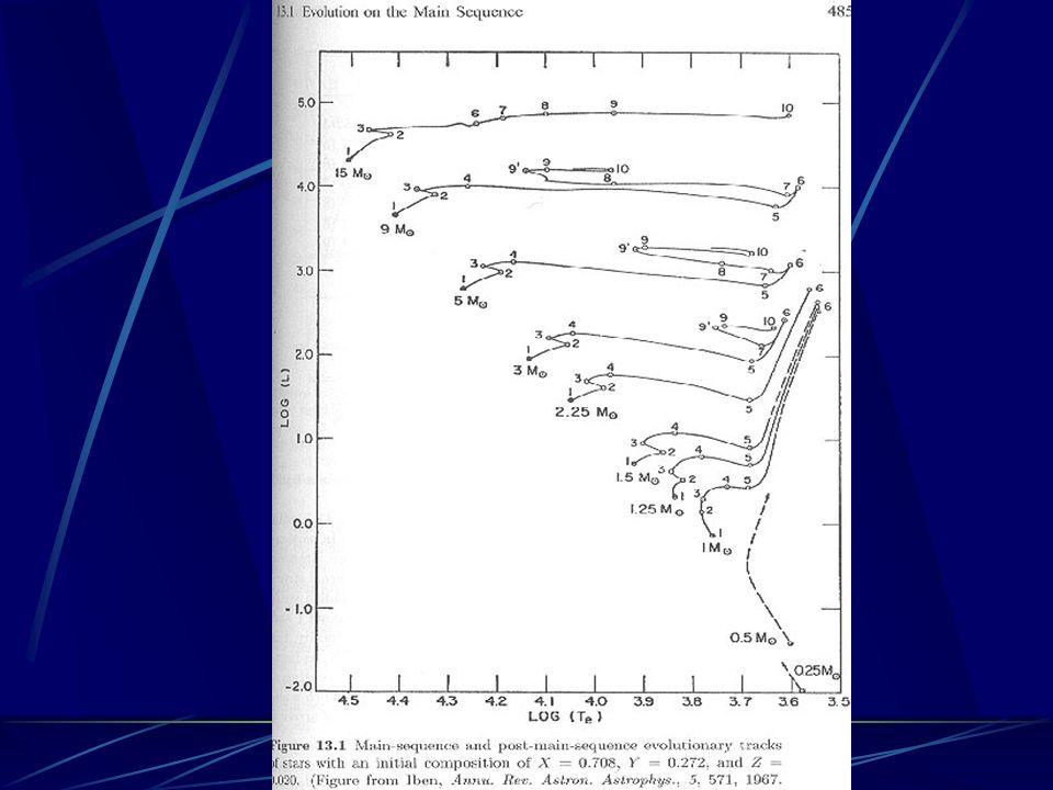 : 1-2: Hauptreihen-Stadium 2-3 : Erschöpfung des H-Vorrats im Kern 3-4:H-Brennen in Schale um He Kern 6:Begin He-Brennen im Kern
