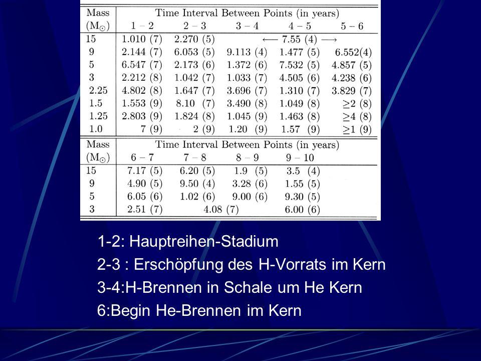 1.pp- Kette Wasserstofffusion nach He 2. Kern wird Wasserstoff arm 3.