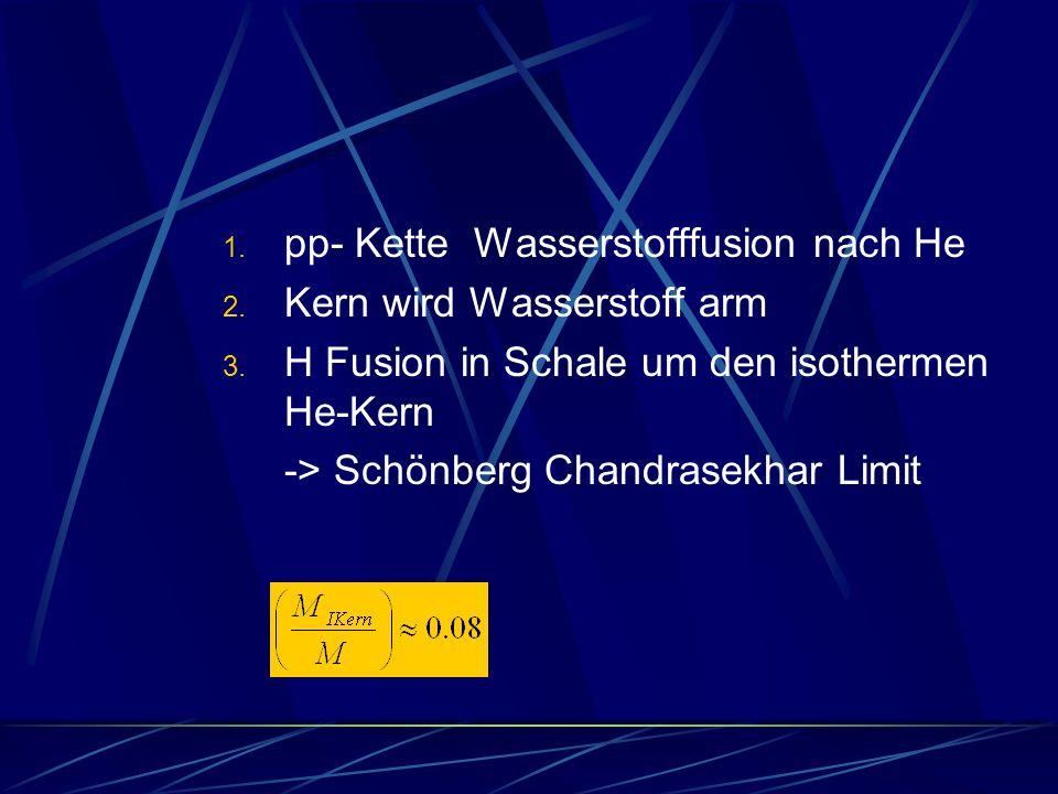 1. pp- Kette Wasserstofffusion nach He 2. Kern wird Wasserstoff arm 3. H Fusion in Schale um den isothermen He-Kern -> Schönberg Chandrasekhar Limit