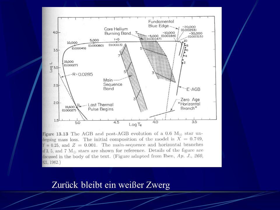 Der Radius beträgt für M=1.4 M sol etwa 10-15 km Die Dichte beträgt 6.65E14 g/cm 3 ungefähr das Doppelte der normalen Kerndichten( Erdbevölkerung wäre auf 1cm 3 komprimiert ) Die Beschleunigung auf der Oberfläche ist 190*10 9 g Erde