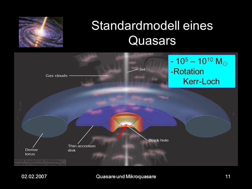 Quasare und Mikroquasare02.02.200711 Standardmodell eines Quasars - 10 5 – 10 10 M -Rotation Kerr-Loch