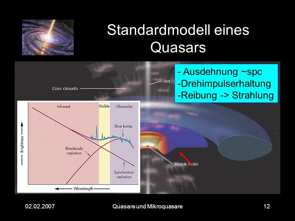 Quasare und Mikroquasare02.02.200712 Standardmodell eines Quasars - Ausdehnung ~spc -Drehimpulserhaltung -Reibung -> Strahlung
