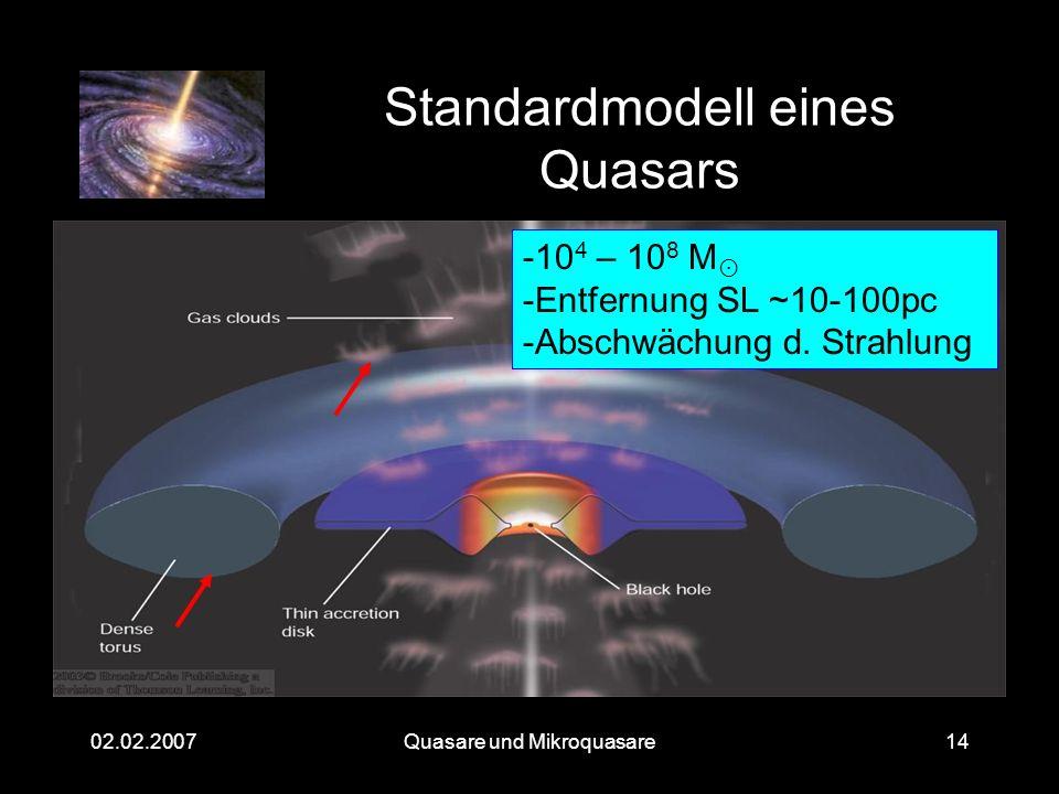 Quasare und Mikroquasare02.02.200714 Standardmodell eines Quasars -10 4 – 10 8 M -Entfernung SL ~10-100pc -Abschwächung d. Strahlung