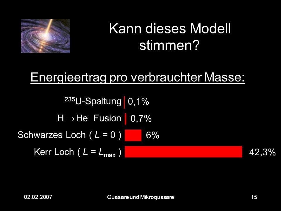 Quasare und Mikroquasare02.02.200715 Kann dieses Modell stimmen? 0,1% 0,7% 6% 42,3% Energieertrag pro verbrauchter Masse: 235 U-Spaltung H He Fusion S