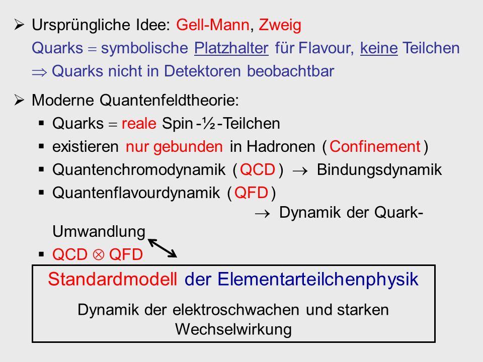 Standardmodell der Elementarteilchenphysik Dynamik der elektroschwachen und starken Wechselwirkung Ursprüngliche Idee: Gell-Mann, Zweig Quarks symboli