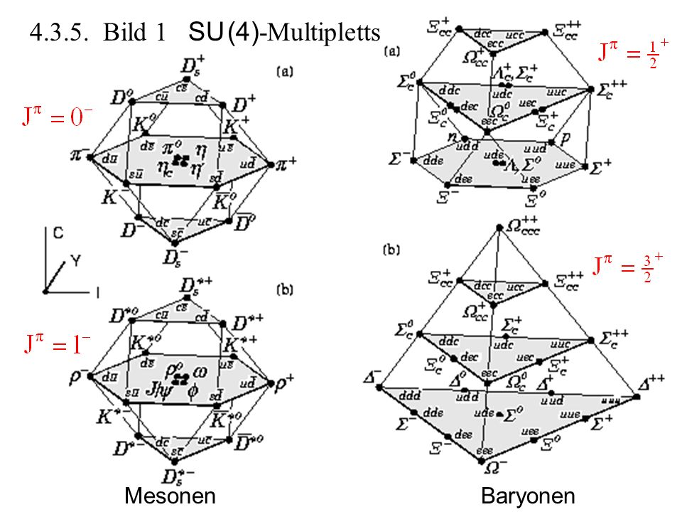 Mesonen Baryonen 4.3.5. Bild 1 SU (4) -Multipletts