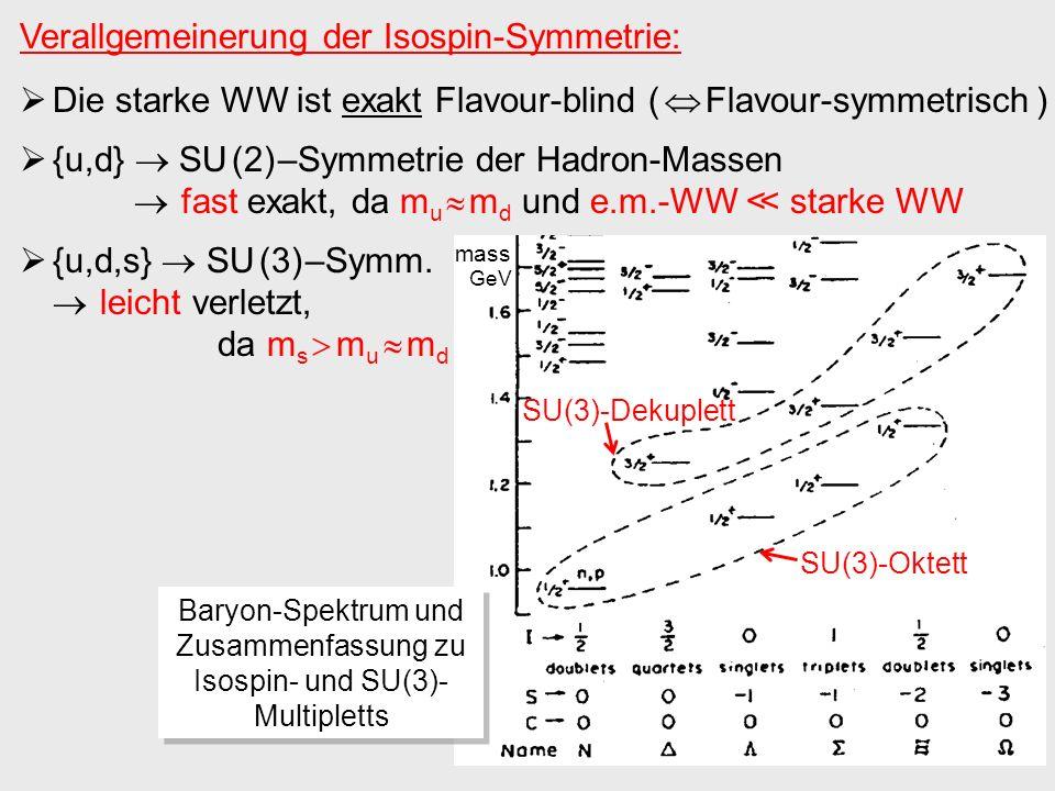 Verallgemeinerung der Isospin-Symmetrie: Die starke WW ist exakt Flavour-blind ( Flavour-symmetrisch ) {u,d} SU (2) –Symmetrie der Hadron-Massen fast