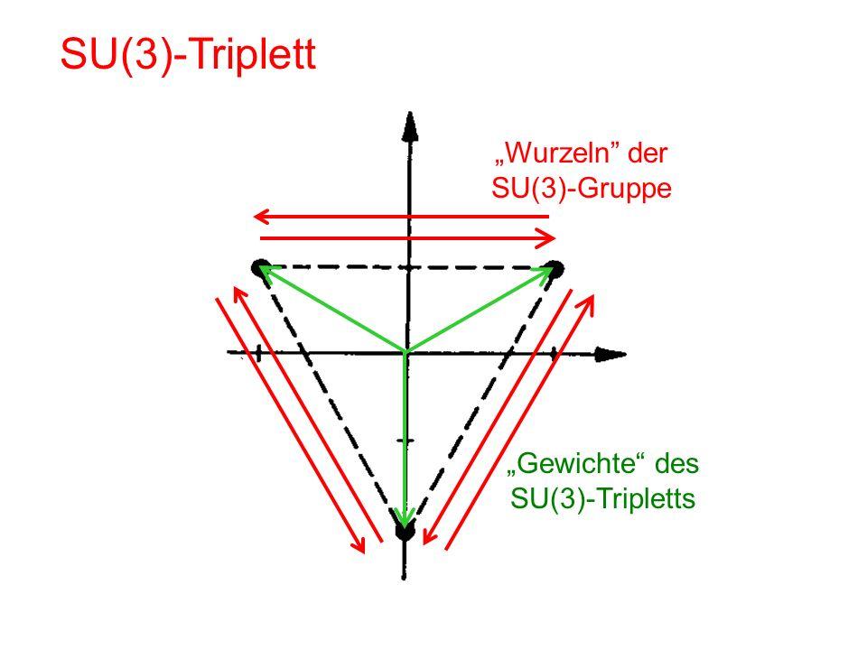 SU(3)-Triplett Gewichte des SU(3)-Tripletts Wurzeln der SU(3)-Gruppe