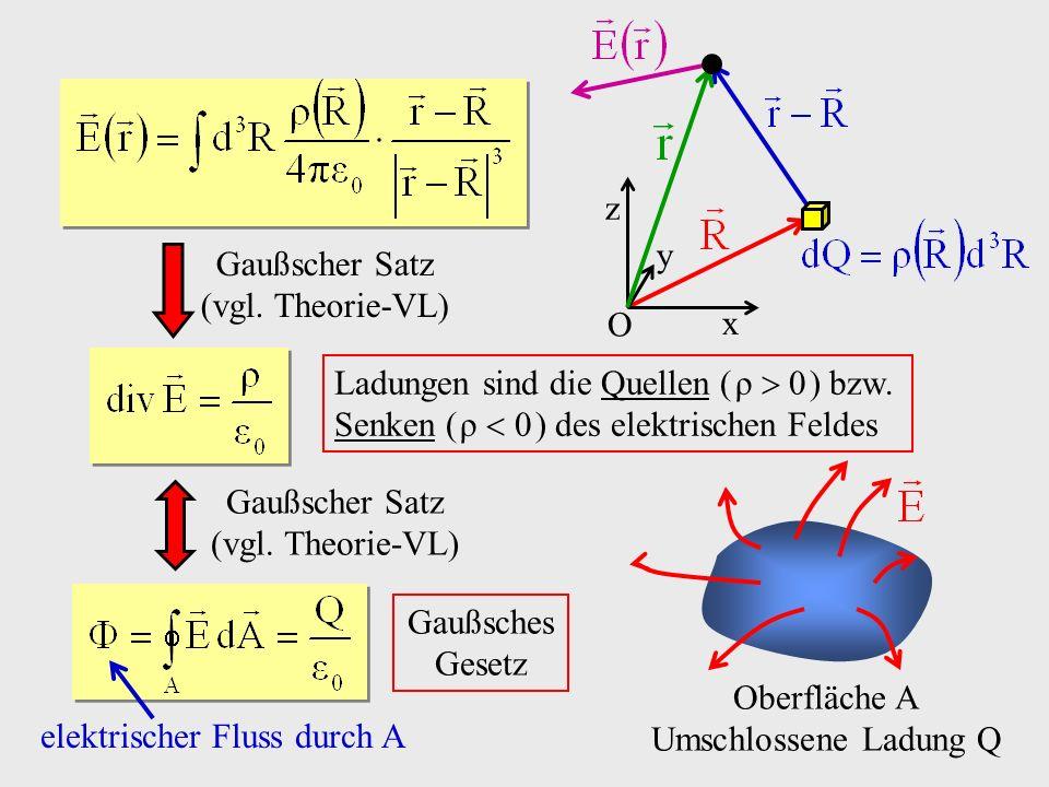x z y O Ladungen sind die Quellen ( ρ 0 ) bzw. Senken ( ρ 0 ) des elektrischen Feldes Gaußscher Satz (vgl. Theorie-VL) Gaußscher Satz (vgl. Theorie-VL