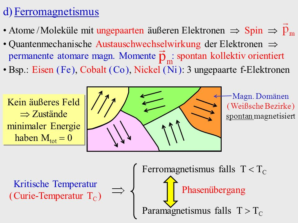 d)Ferromagnetismus Atome / Moleküle mit ungepaarten äußeren Elektronen Spin Quantenmechanische Austauschwechselwirkung der Elektronen permanente atoma