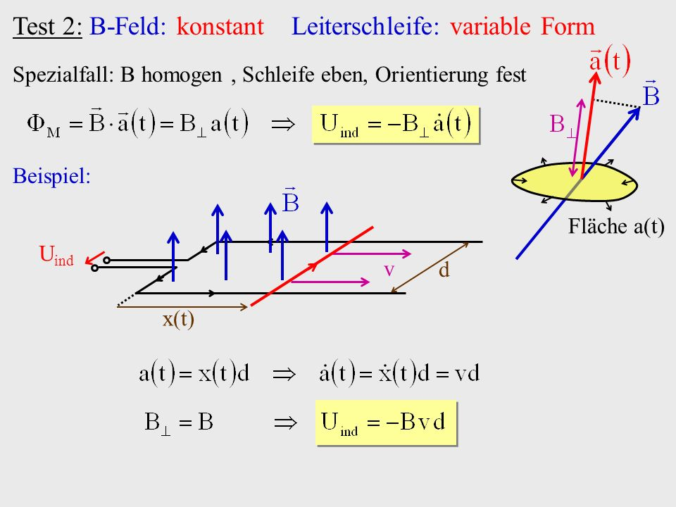 Test 2: B-Feld: konstant Leiterschleife: variable Form Spezialfall: B homogen, Schleife eben, Orientierung fest Fläche a(t) Beispiel: U ind v x(t) d
