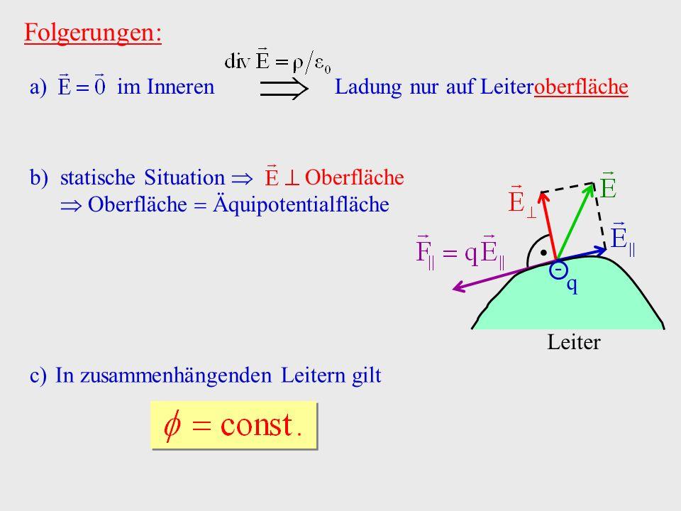 Folgerungen: a) im Inneren Ladung nur auf Leiteroberfläche. - q Leiter b)statische Situation Oberfläche Oberfläche Äquipotentialfläche c)In zusammenhä