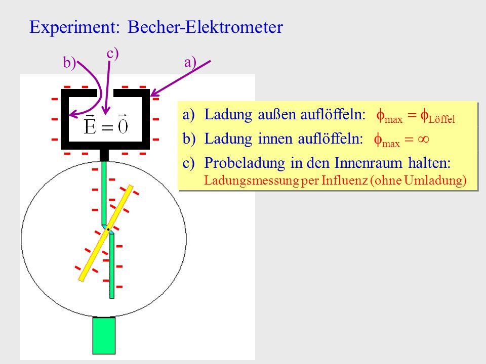 Experiment: Becher-Elektrometer - - - - - - - - - - - - - - - - - - - - - - - - - - - - a)Ladung außen auflöffeln: max Löffel a) b)Ladung innen auflöf