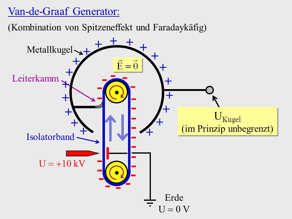 Van-de-Graaf Generator: (Kombination von Spitzeneffekt und Faradaykäfig) Leiterkamm U 10 kV Erde U 0 V Isolatorband Metallkugel - - - - - - - - - - -