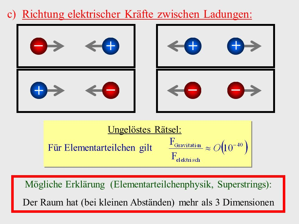 c)Richtung elektrischer Kräfte zwischen Ladungen: Ungelöstes Rätsel: Für Elementarteilchen gilt Mögliche Erklärung (Elementarteilchenphysik, Superstri