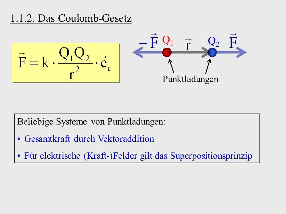1.1.2. Das Coulomb-Gesetz Q1Q1 Q2Q2 Punktladungen Beliebige Systeme von Punktladungen: Gesamtkraft durch Vektoraddition Für elektrische (Kraft-)Felder