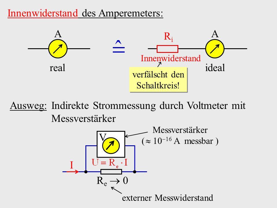Innenwiderstand des Amperemeters: A real A ideal RiRi Innenwiderstand verfälscht den Schaltkreis! Ausweg: Indirekte Strommessung durch Voltmeter mit M