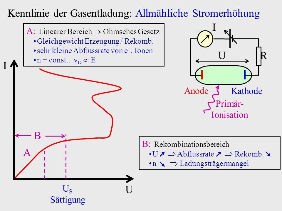 Kennlinie der Gasentladung: Allmähliche Stromerhöhung U I B A U S Sättigung A: Linearer Bereich Ohmsches Gesetz Gleichgewicht Erzeugung / Rekomb. sehr