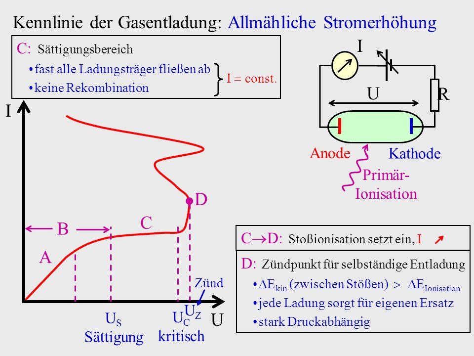 U I Kennlinie der Gasentladung: Allmähliche Stromerhöhung U C kritisch C C: Sättigungsbereich fast alle Ladungsträger fließen ab keine Rekombination I