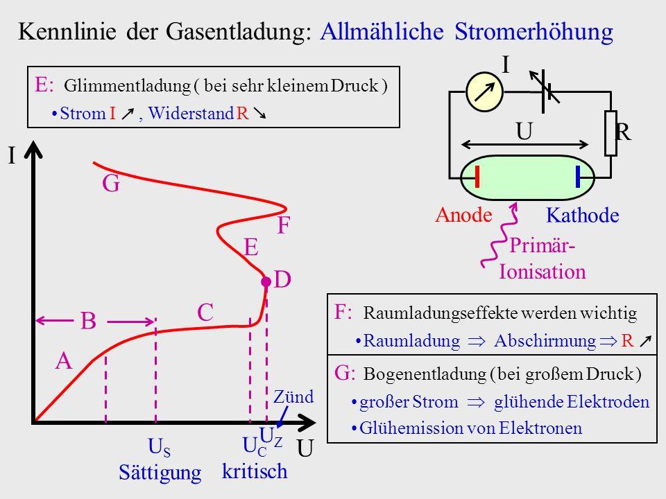 E E: Glimmentladung ( bei sehr kleinem Druck ) Strom I, Widerstand R F F: Raumladungseffekte werden wichtig Raumladung Abschirmung R G: Bogenentladung