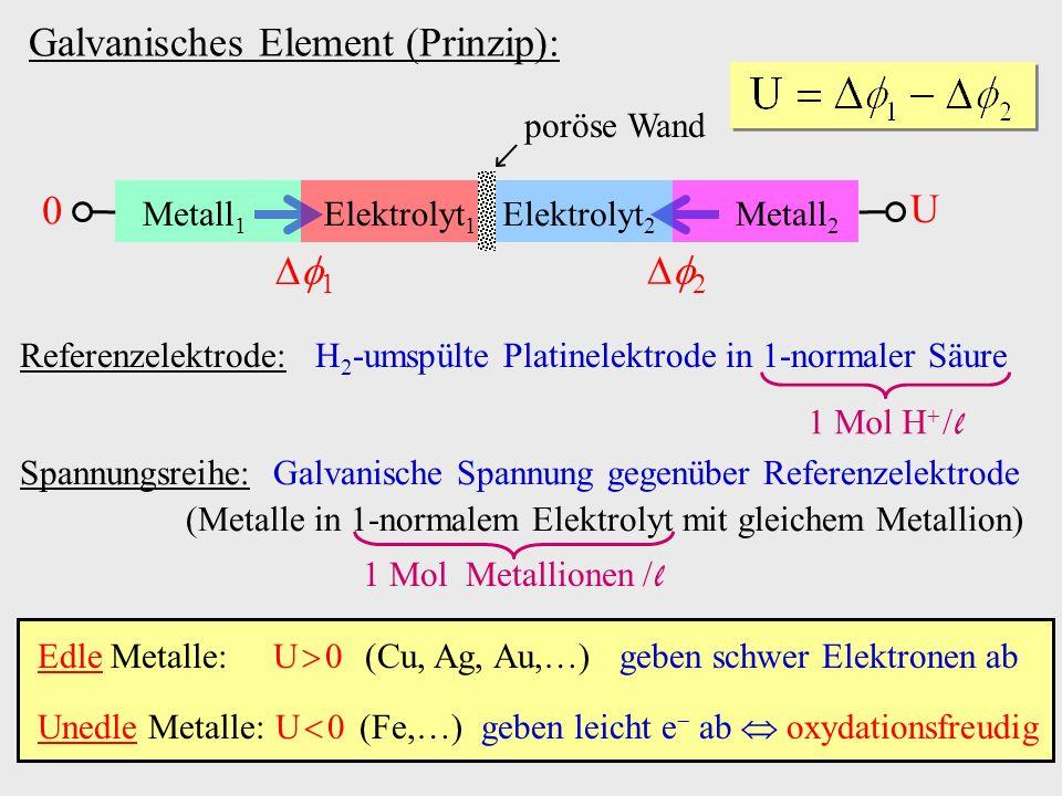 Galvanisches Element (Prinzip): Metall 1 Metall 2 Elektrolyt 1 Elektrolyt 2 poröse Wand 1 2 0 U Edle Metalle: U 0 (Cu, Ag, Au,…) geben schwer Elektron