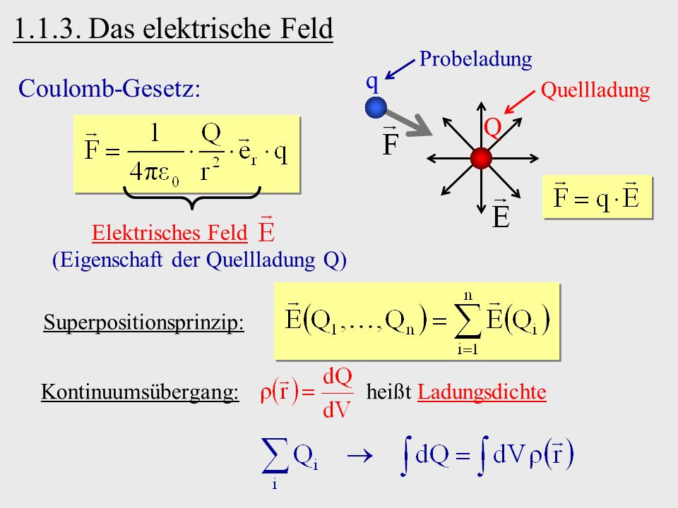 1.1.3. Das elektrische Feld q Probeladung Q Quellladung Coulomb-Gesetz: Elektrisches Feld (Eigenschaft der Quellladung Q) Superpositionsprinzip: Konti